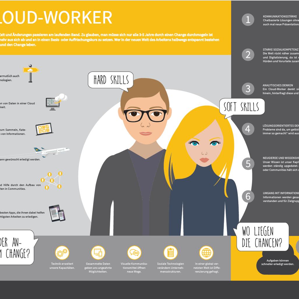 Cloudworker - nuboVisual