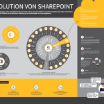 Evolution von SharePoint - nuboworkers Podcast Digitalisierung