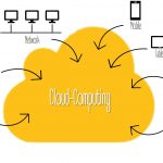 Was ist Cloud Computing?