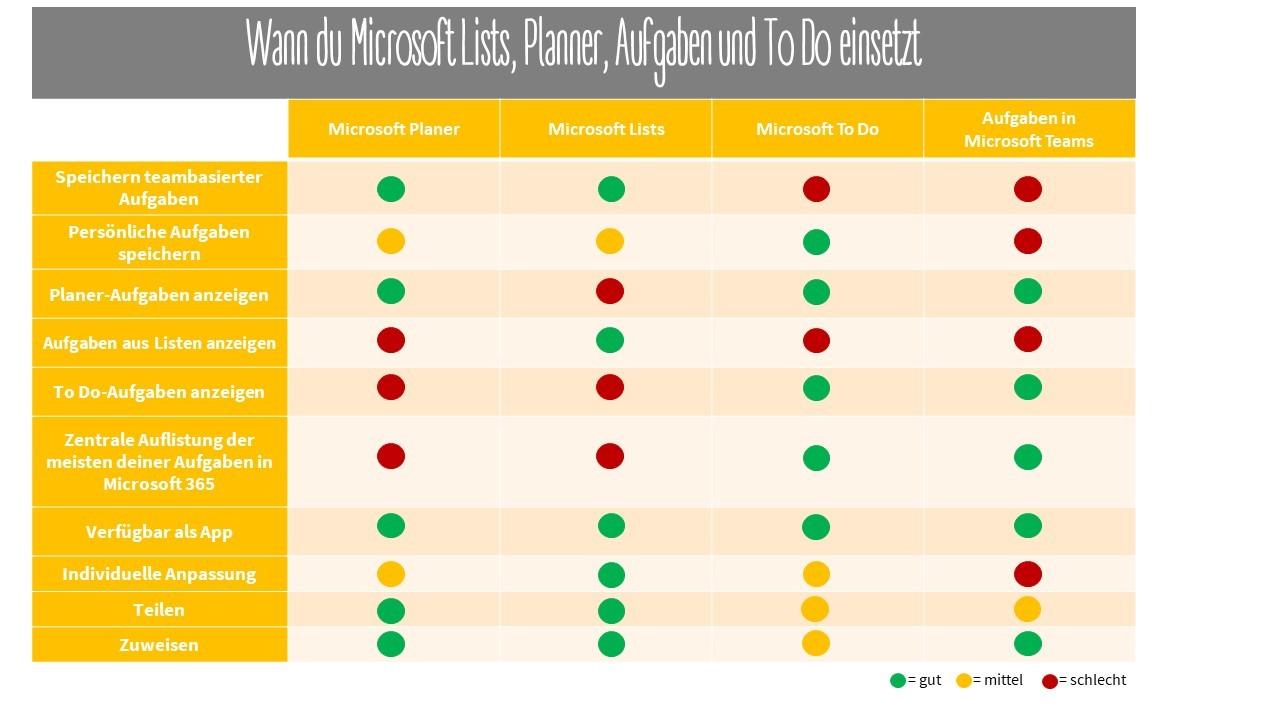 Vergleich Tools Aufgabenmanagement