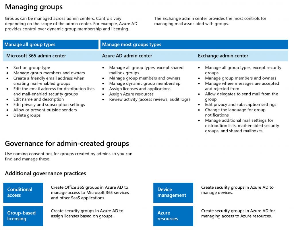 Diagramm Gruppentypen_managinggroups_nuboRadio