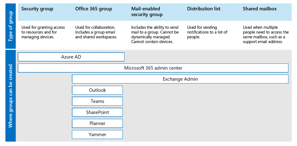 Diagramm Gruppentypen_microsoft365_nuboRadio