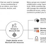 Diagramm mit den Gruppentypen von Microsoft