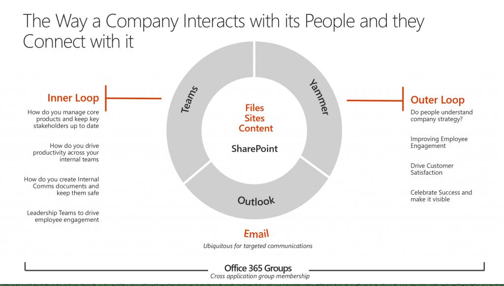 Konversationskreis mit Outlook, Yammer, Teams und wann ich was verwende