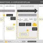 Kommunikations- & Vorgehensplan nuboworkers