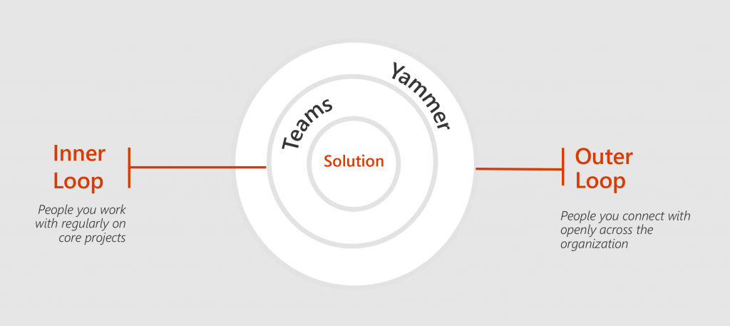 Microsoft Ignite 2018 PPP THR1094 - Understanding Yammer and Microsoft Teams