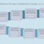 8 Erfolgsfaktoren für einen erfolgreichen Change