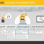 Use Case: Suchen in Sharepoint
