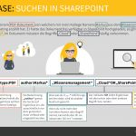 Use Case - Suchen in Sharepoing | nuboRadio
