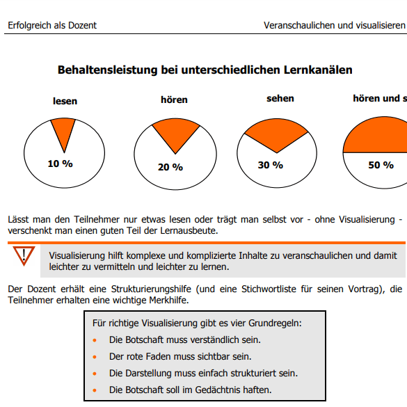 Visualisierungen Grafik